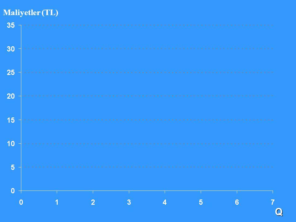Maliyetler (TL) Q