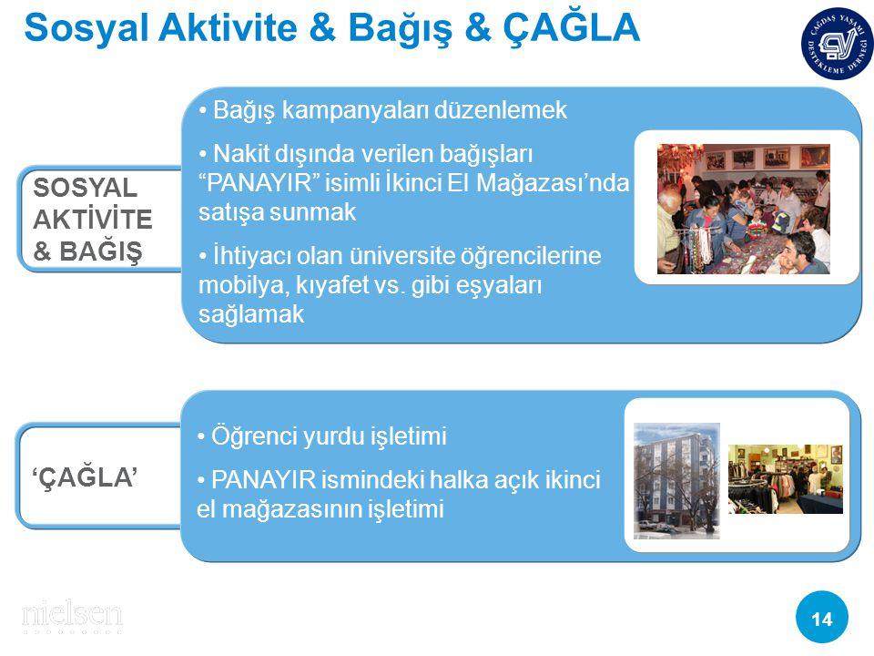 Sosyal Aktivite & Bağış & ÇAĞLA