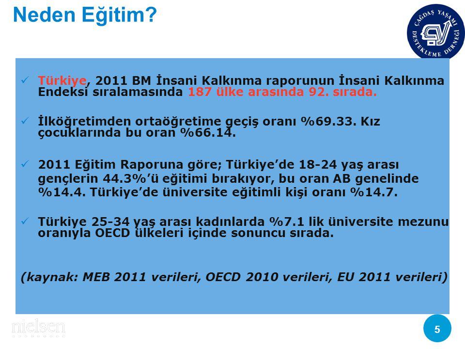 Neden Eğitim Türkiye, 2011 BM İnsani Kalkınma raporunun İnsani Kalkınma Endeksi sıralamasında 187 ülke arasında 92. sırada.