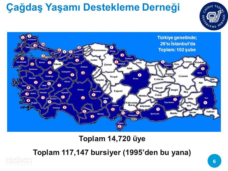 Toplam 117,147 bursiyer (1995'den bu yana)