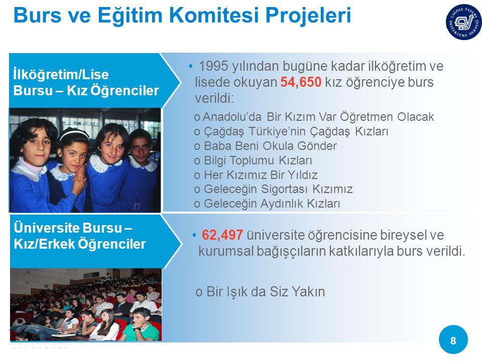 Burs ve Eğitim Komitesi Projeleri