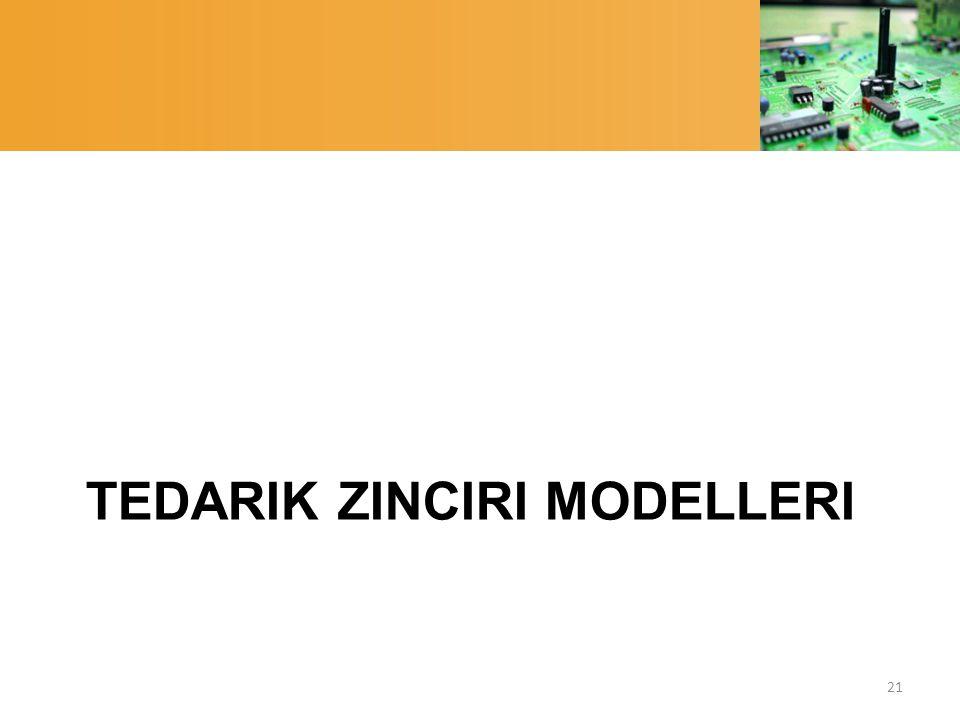 Tedarik Zinciri Modelleri