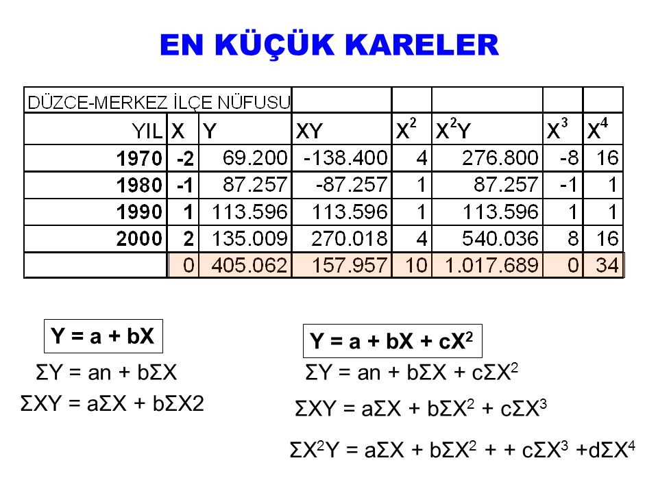 EN KÜÇÜK KARELER Y = a + bX Y = a + bX + cX2 ΣY = an + bΣX
