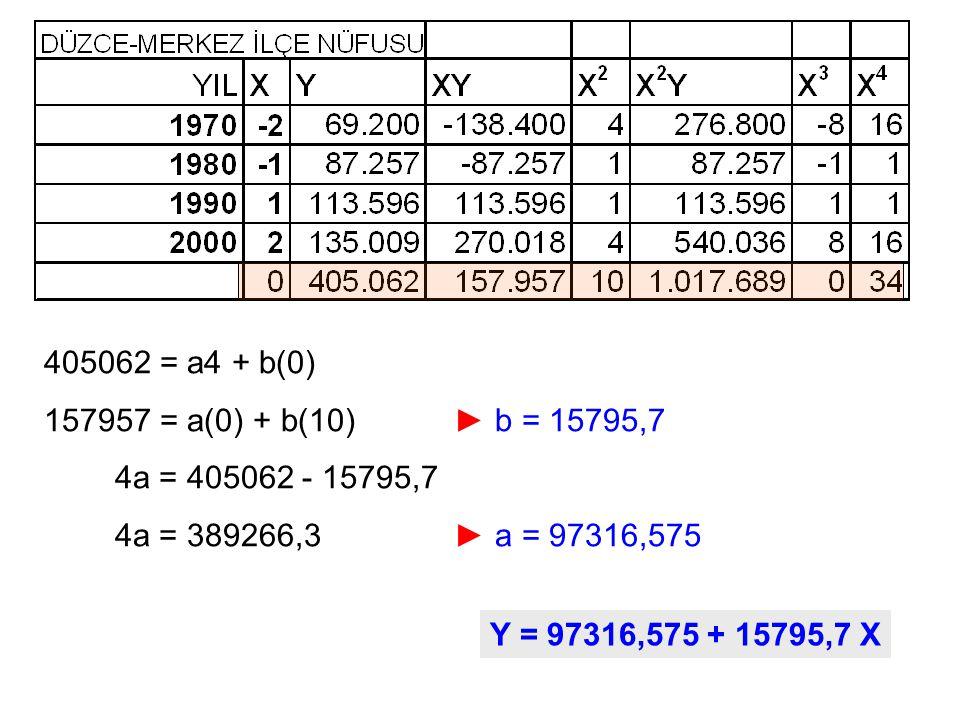 405062 = a4 + b(0) 157957 = a(0) + b(10) ► b = 15795,7. 4a = 405062 - 15795,7. 4a = 389266,3 ► a = 97316,575.