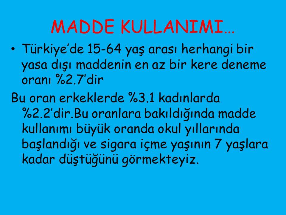 MADDE KULLANIMI… Türkiye'de 15-64 yaş arası herhangi bir yasa dışı maddenin en az bir kere deneme oranı %2.7'dir.