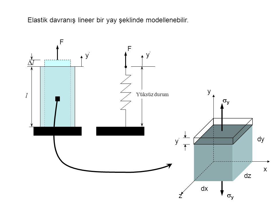 Elastik davranış lineer bir yay şeklinde modellenebilir.