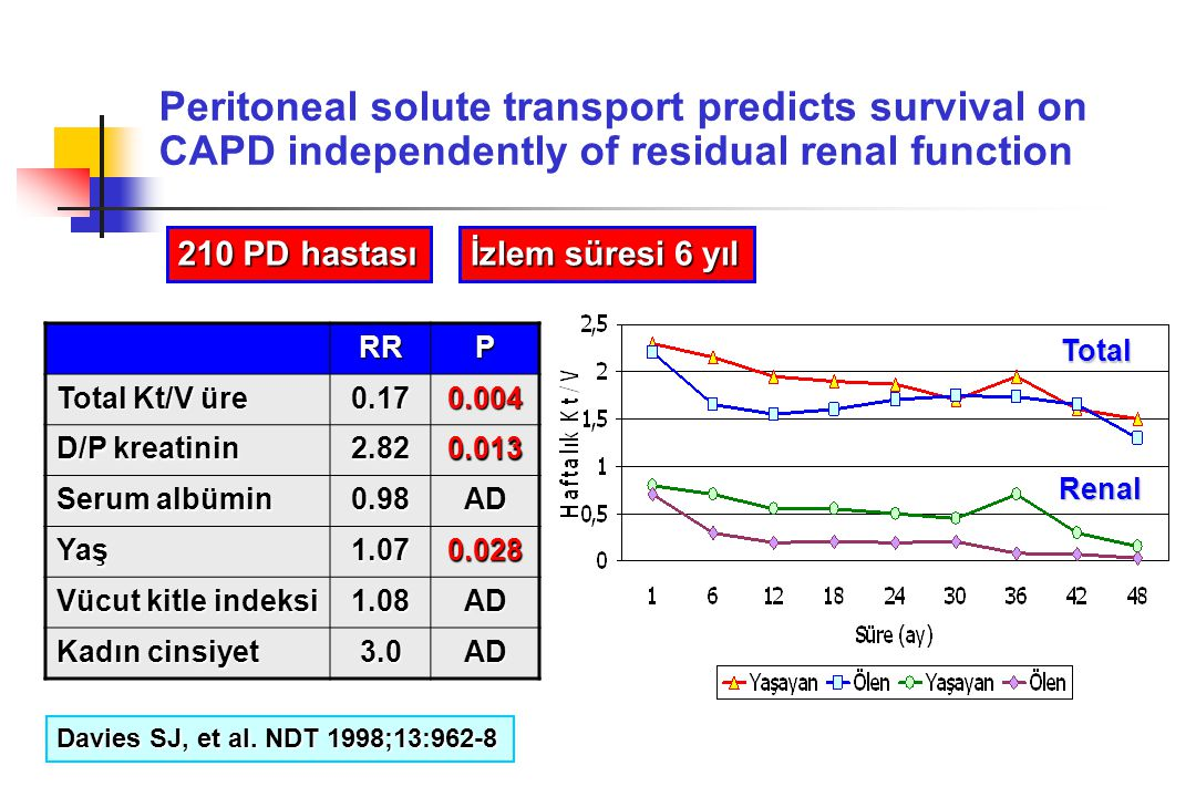 Peritoneal solute transport predicts survival on CAPD independently of residual renal function