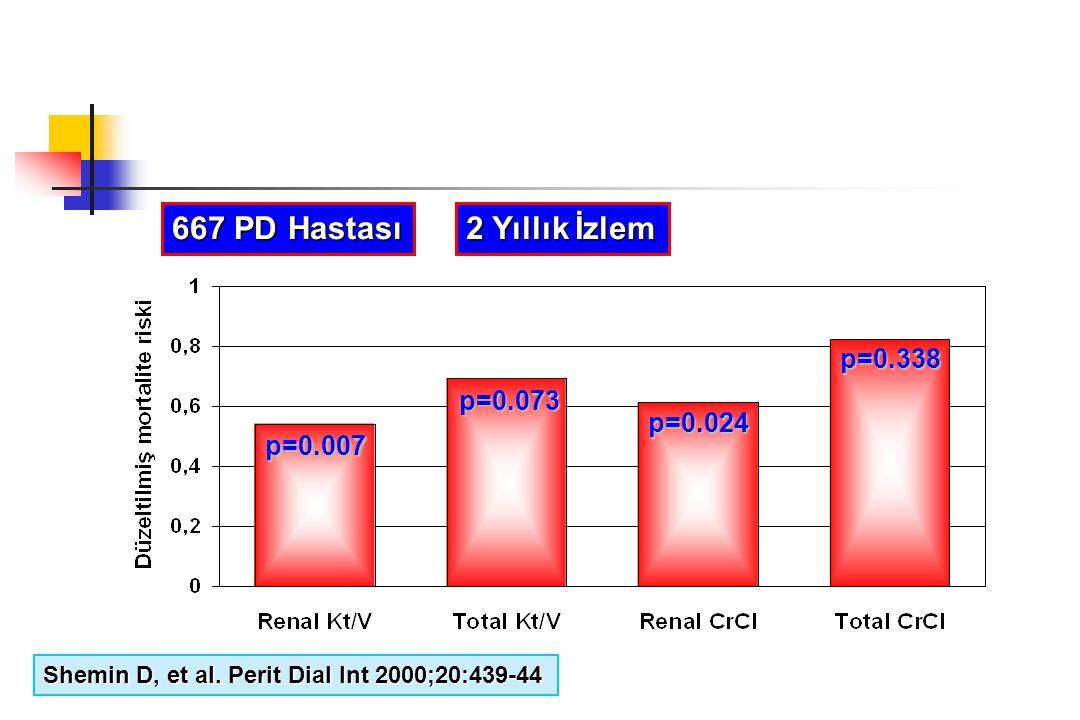 667 PD Hastası 2 Yıllık İzlem p=0.338 p=0.073 p=0.024 p=0.007