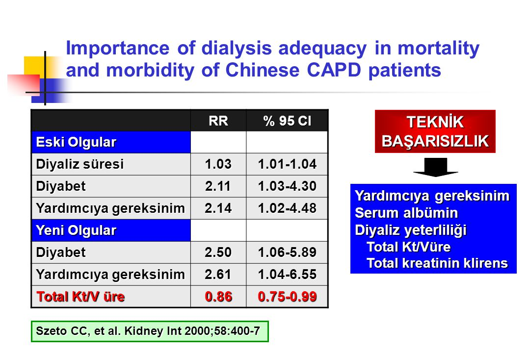 Importance of dialysis adequacy in mortality and morbidity of Chinese CAPD patients
