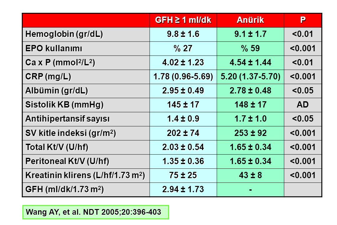 Antihipertansif sayısı 1.4 ± 0.9 1.7 ± 1.0 SV kitle indeksi (gr/m2)