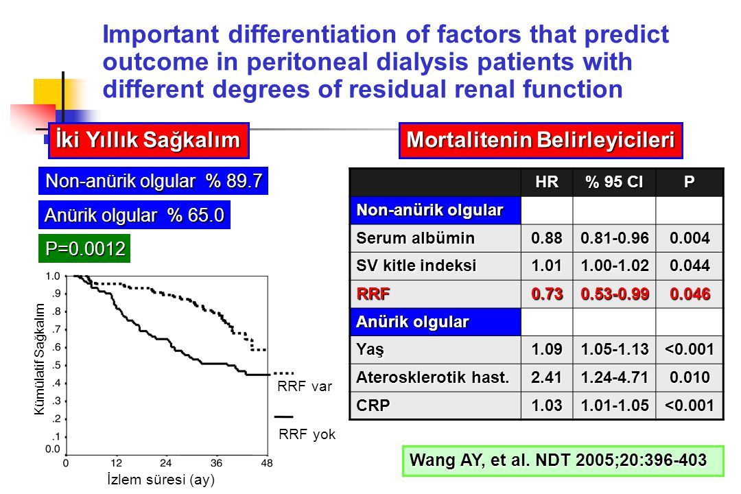 Important differentiation of factors that predict outcome in peritoneal dialysis patients with different degrees of residual renal function