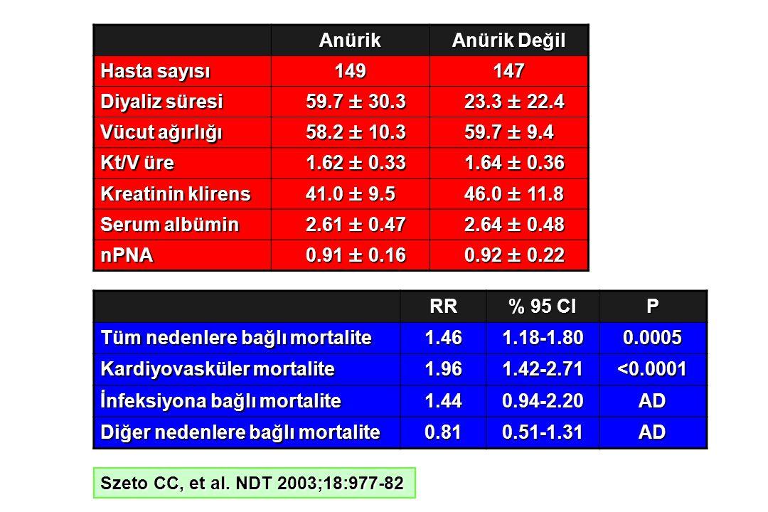 Tüm nedenlere bağlı mortalite 1.46 1.18-1.80 0.0005