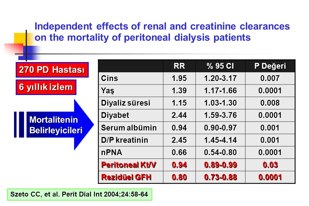 Independent effects of renal and creatinine clearances on the mortality of peritoneal dialysis patients