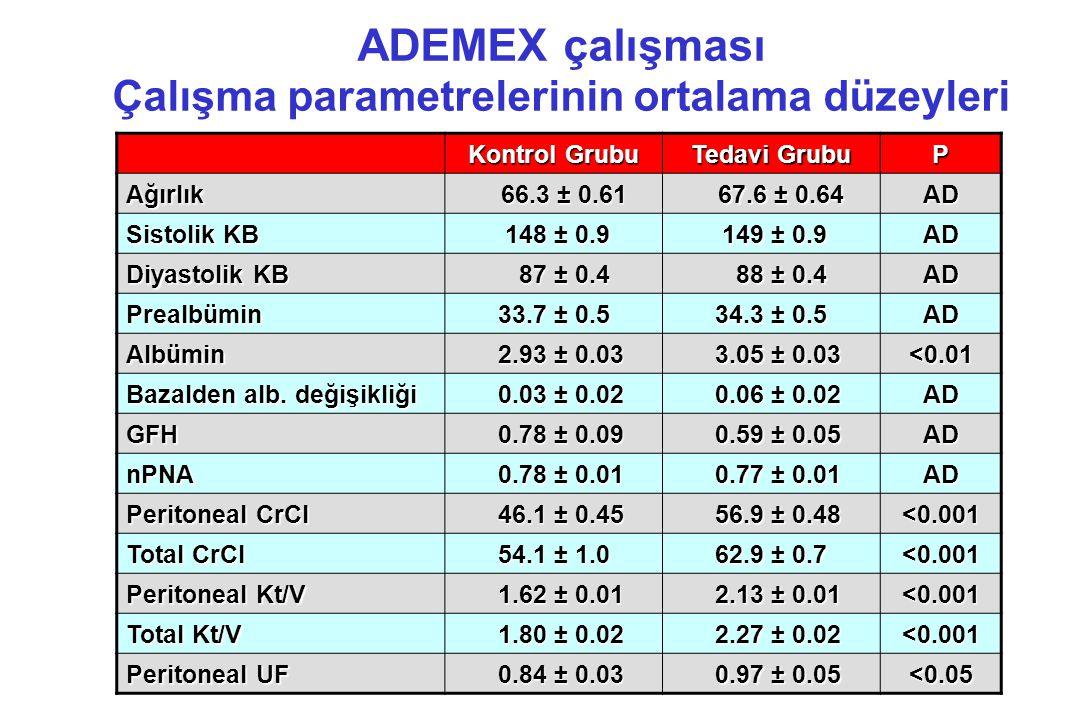 ADEMEX çalışması Çalışma parametrelerinin ortalama düzeyleri