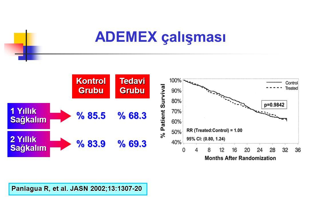ADEMEX çalışması % 85.5 % 68.3 % 83.9 % 69.3 Kontrol Grubu Tedavi