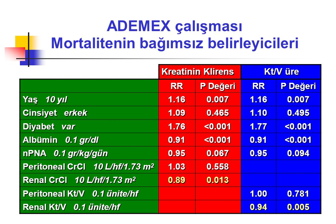 ADEMEX çalışması Mortalitenin bağımsız belirleyicileri