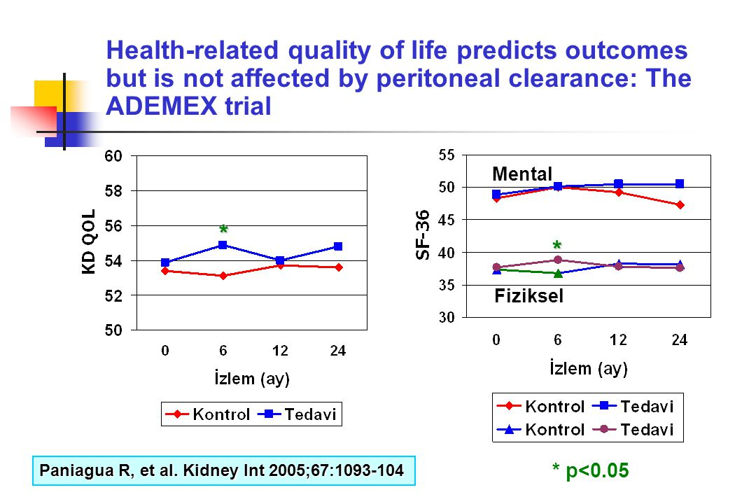 Health-related quality of life predicts outcomes but is not affected by peritoneal clearance: The ADEMEX trial