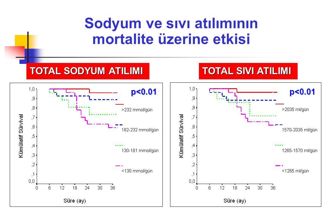 Sodyum ve sıvı atılımının mortalite üzerine etkisi
