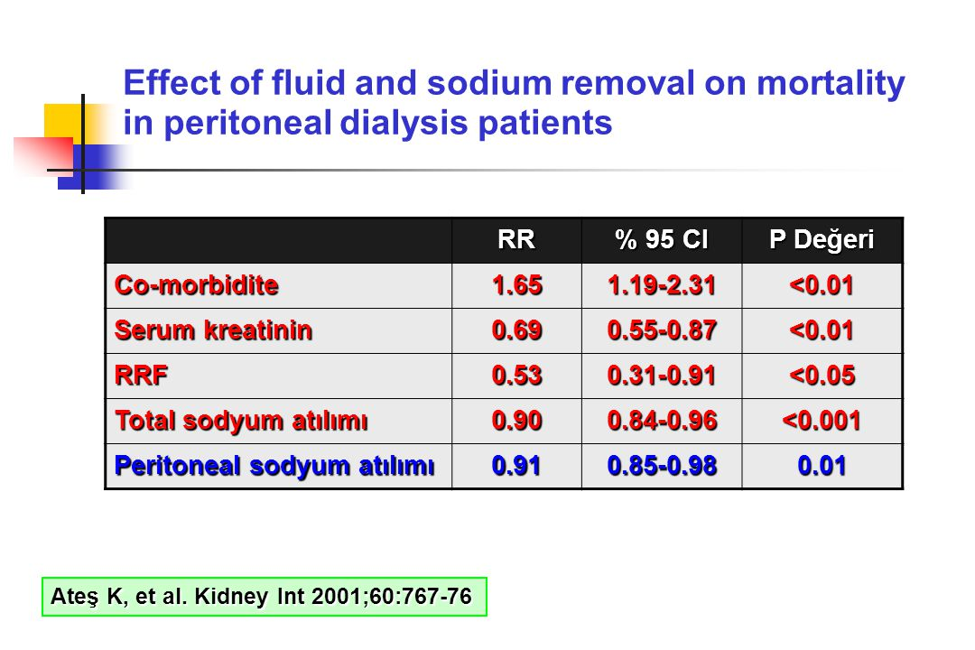 Effect of fluid and sodium removal on mortality in peritoneal dialysis patients