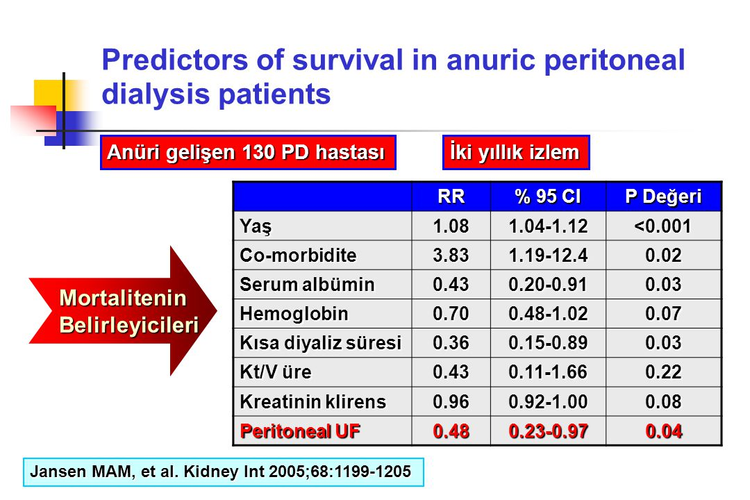 Predictors of survival in anuric peritoneal dialysis patients