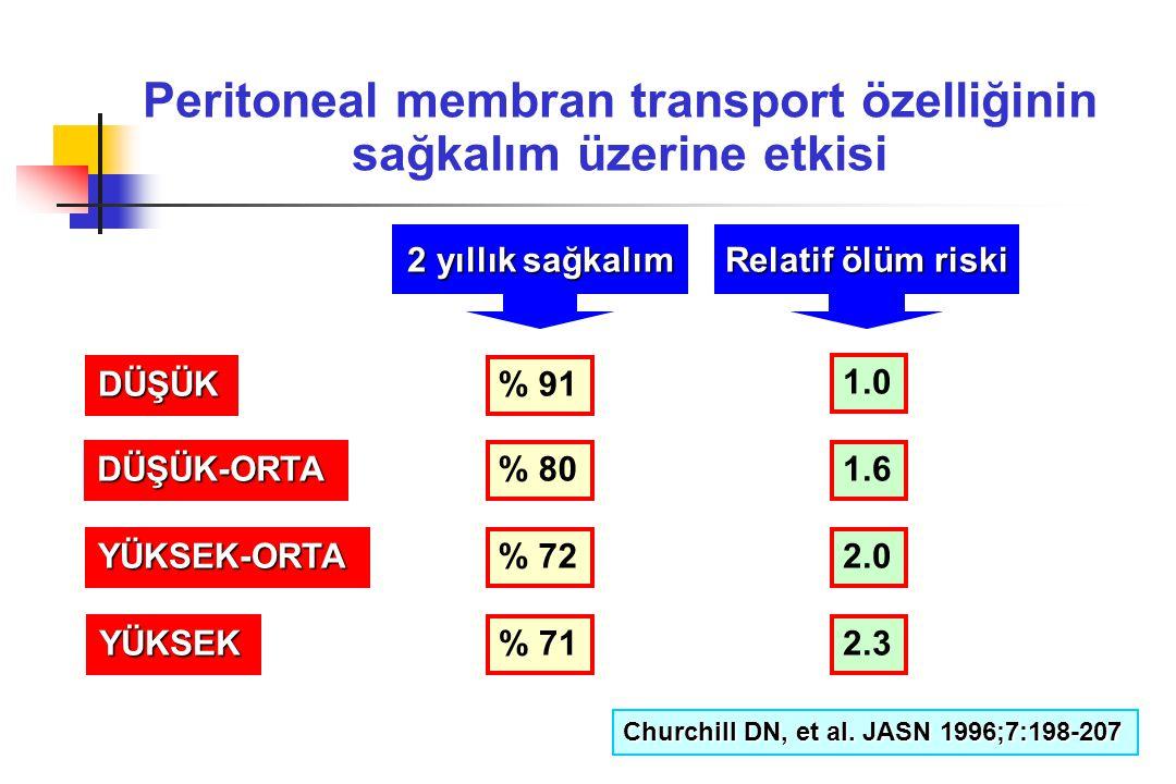 Peritoneal membran transport özelliğinin sağkalım üzerine etkisi
