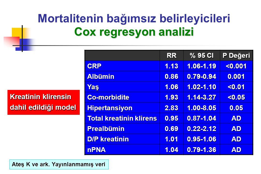 Mortalitenin bağımsız belirleyicileri Cox regresyon analizi