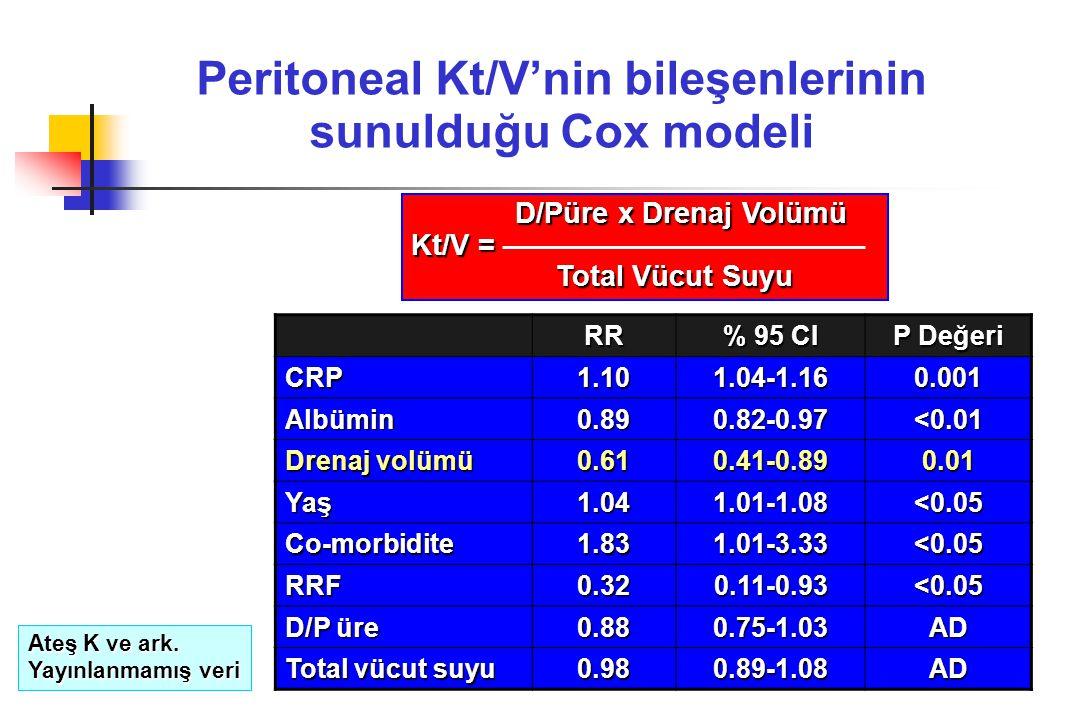Peritoneal Kt/V'nin bileşenlerinin sunulduğu Cox modeli