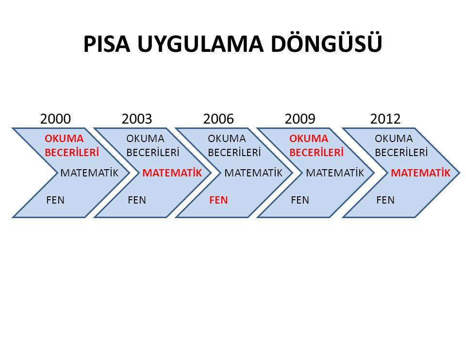 PISA UYGULAMA DÖNGÜSÜ 2000 2003 2006 2009 2012 OKUMA BECERİLERİ