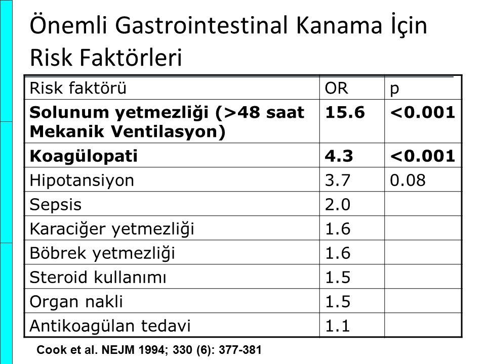 Önemli Gastrointestinal Kanama İçin Risk Faktörleri