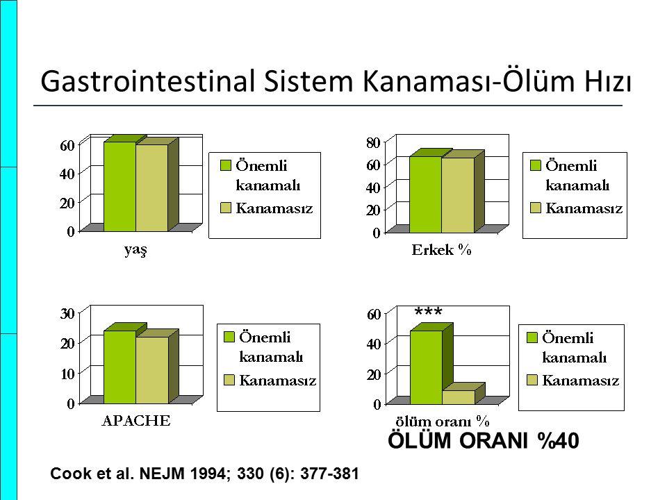 Gastrointestinal Sistem Kanaması-Ölüm Hızı