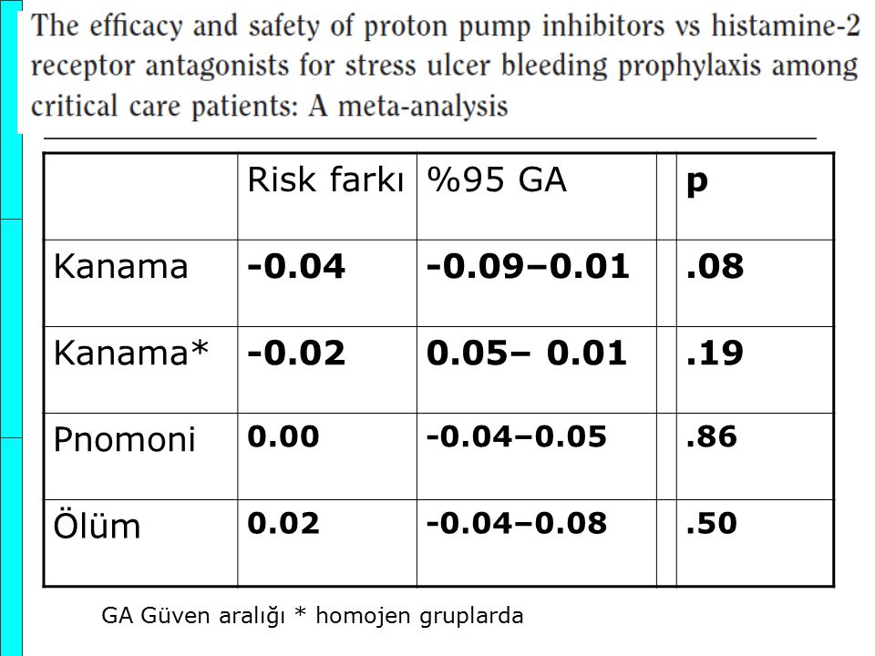 GA Güven aralığı * homojen gruplarda