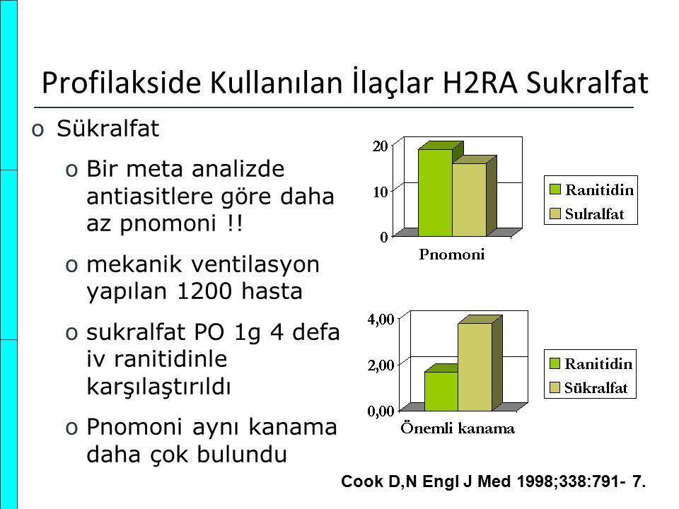 Profilakside Kullanılan İlaçlar H2RA Sukralfat