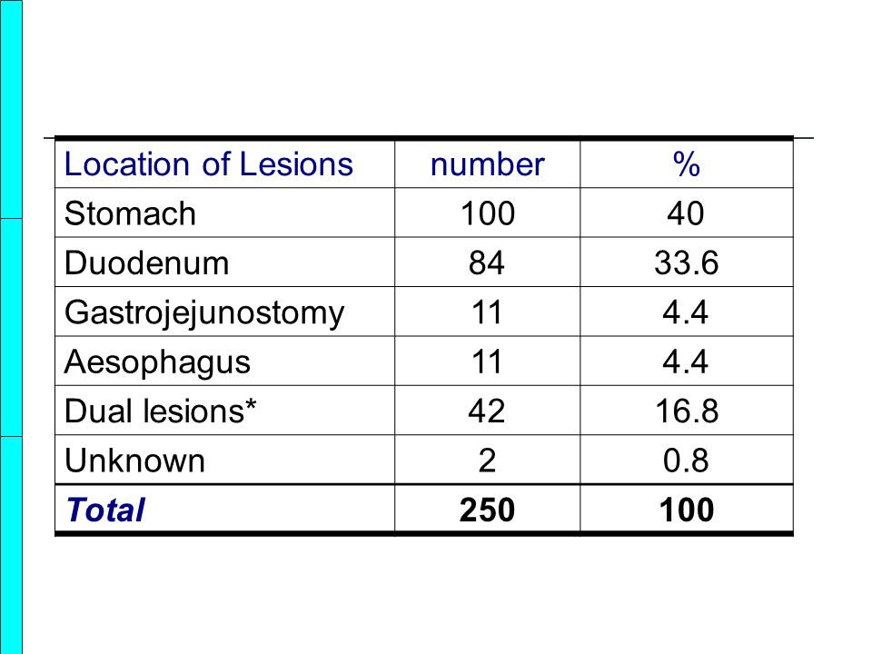 Location of Lesions number. % Stomach. 100. 40. Duodenum. 84. 33.6. Gastrojejunostomy. 11.