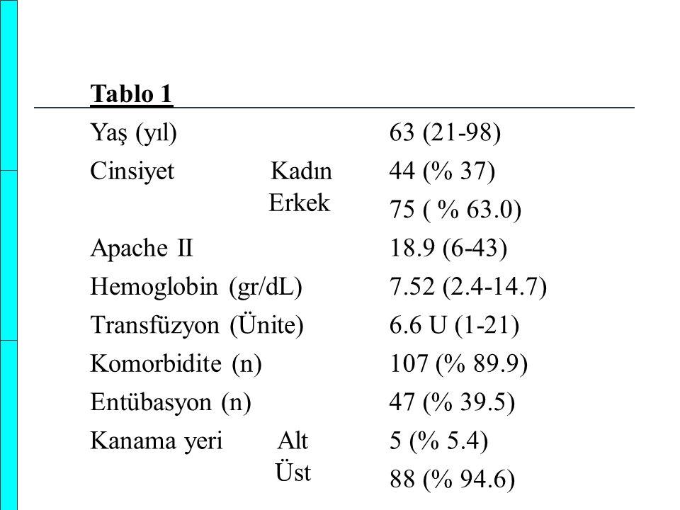 Tablo 1 Yaş (yıl) 63 (21-98) Cinsiyet Kadın. Erkek. 44 (% 37) 75 ( % 63.0) Apache II.