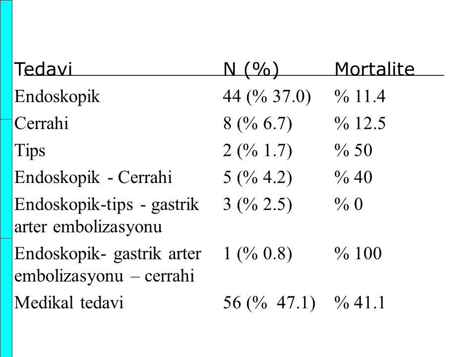 Tedavi N (%) Mortalite. Endoskopik. 44 (% 37.0) % 11.4. Cerrahi. 8 (% 6.7) % 12.5. Tips. 2 (% 1.7)