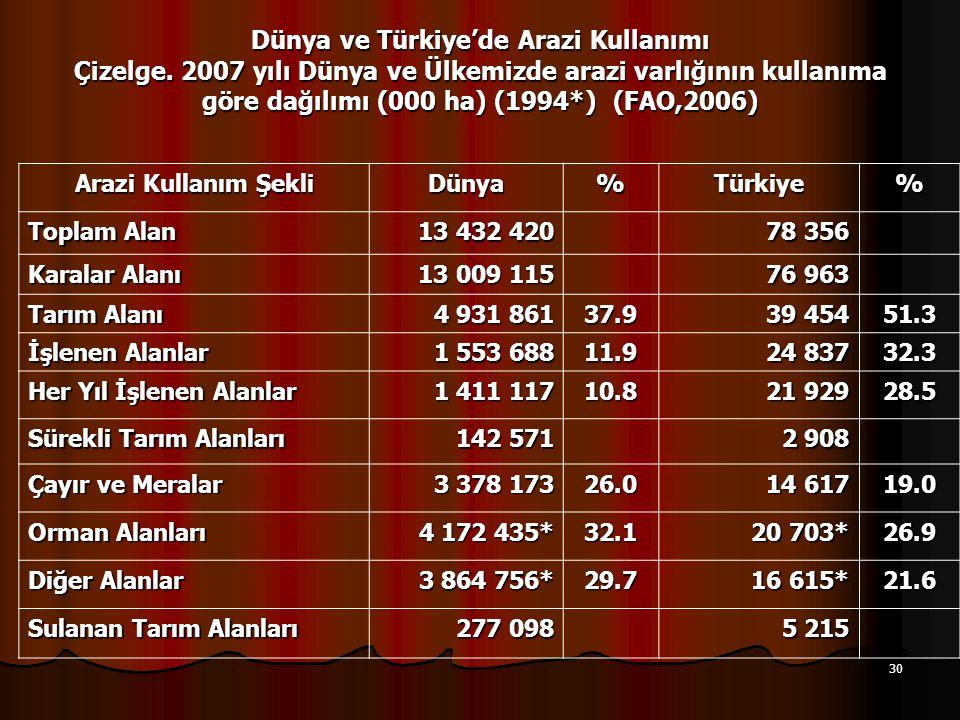 Dünya ve Türkiye'de Arazi Kullanımı Çizelge