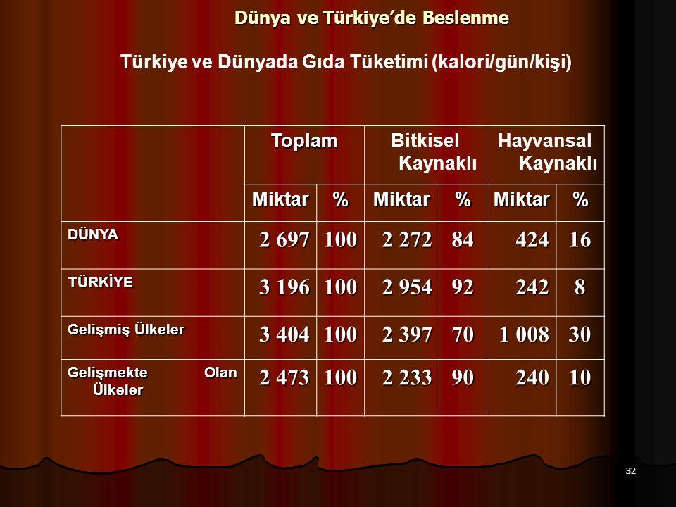 Dünya ve Türkiye'de Beslenme