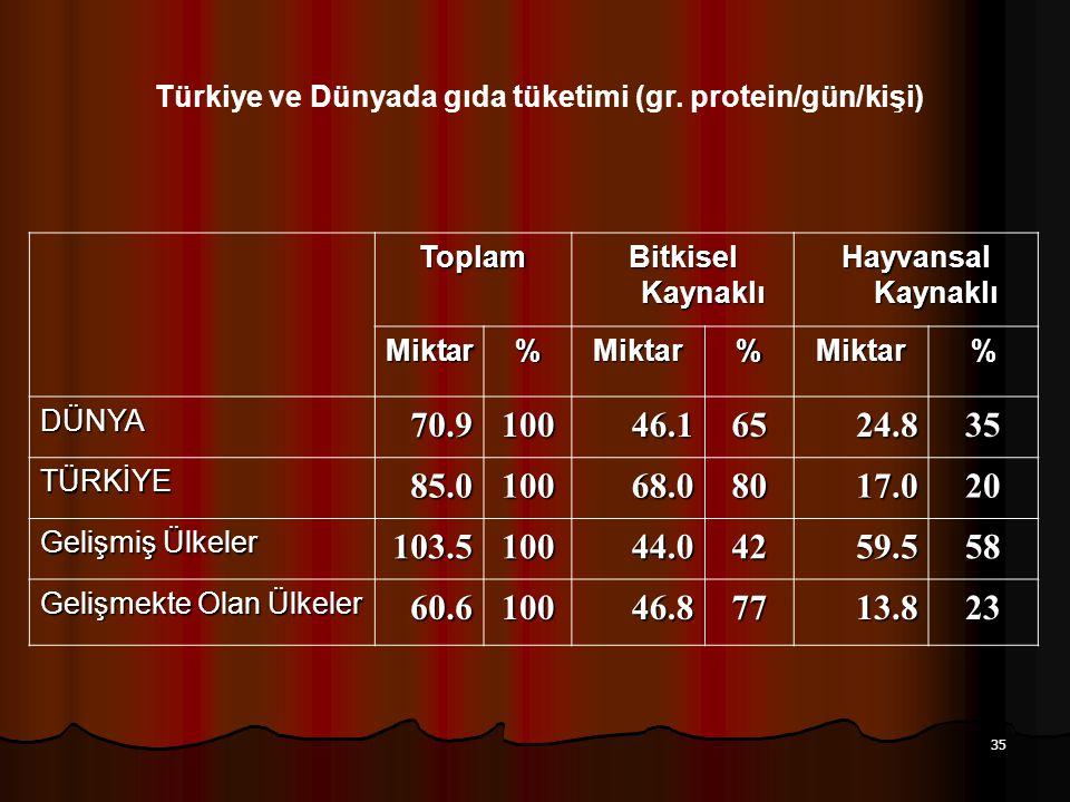 Türkiye ve Dünyada gıda tüketimi (gr. protein/gün/kişi)