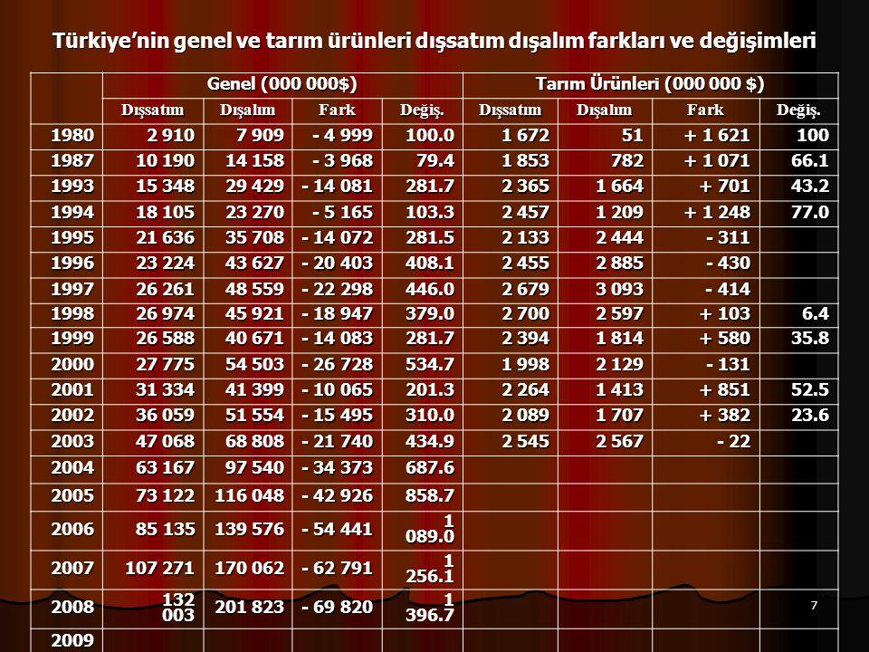 Türkiye'nin genel ve tarım ürünleri dışsatım dışalım farkları ve değişimleri