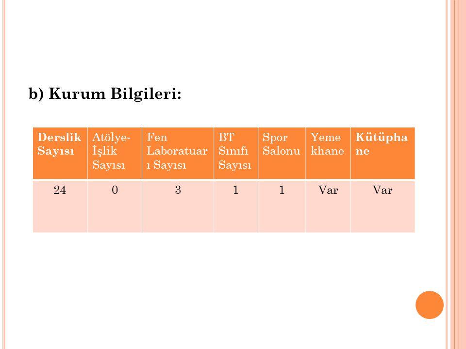 b) Kurum Bilgileri: Derslik Sayısı Atölye-İşlik Sayısı