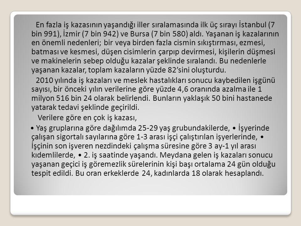 En fazla iş kazasının yaşandığı iller sıralamasında ilk üç sırayı İstanbul (7 bin 991), İzmir (7 bin 942) ve Bursa (7 bin 580) aldı.