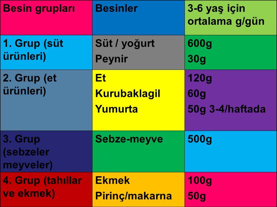 Besin grupları Besinler. 3-6 yaş için ortalama g/gün. 1. Grup (süt ürünleri) Süt / yoğurt. Peynir.