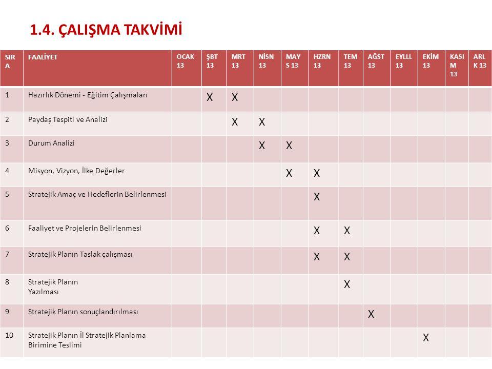 1.4. ÇALIŞMA TAKVİMİ X 1 Hazırlık Dönemi - Eğitim Çalışmaları 2