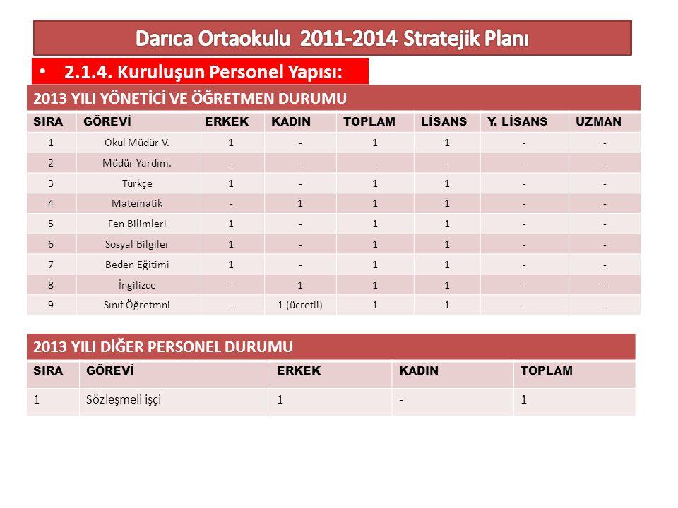Darıca Ortaokulu 2011-2014 Stratejik Planı