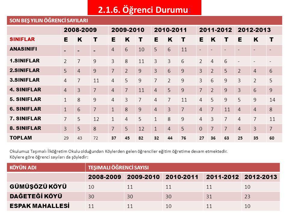 2.1.6. Öğrenci Durumu: - SON BEŞ YILIN ÖĞRENCİ SAYILARI 2008-2009