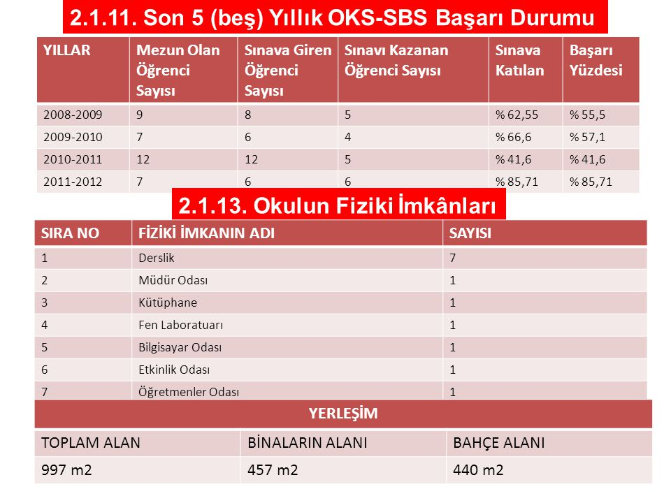 2.1.11. Son 5 (beş) Yıllık OKS-SBS Başarı Durumu