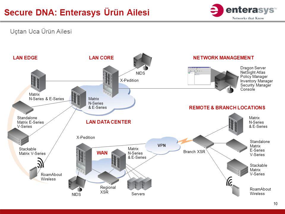 Secure DNA: Enterasys Ürün Ailesi