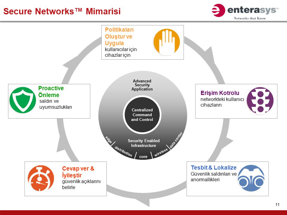 Secure Networks™ Mimarisi