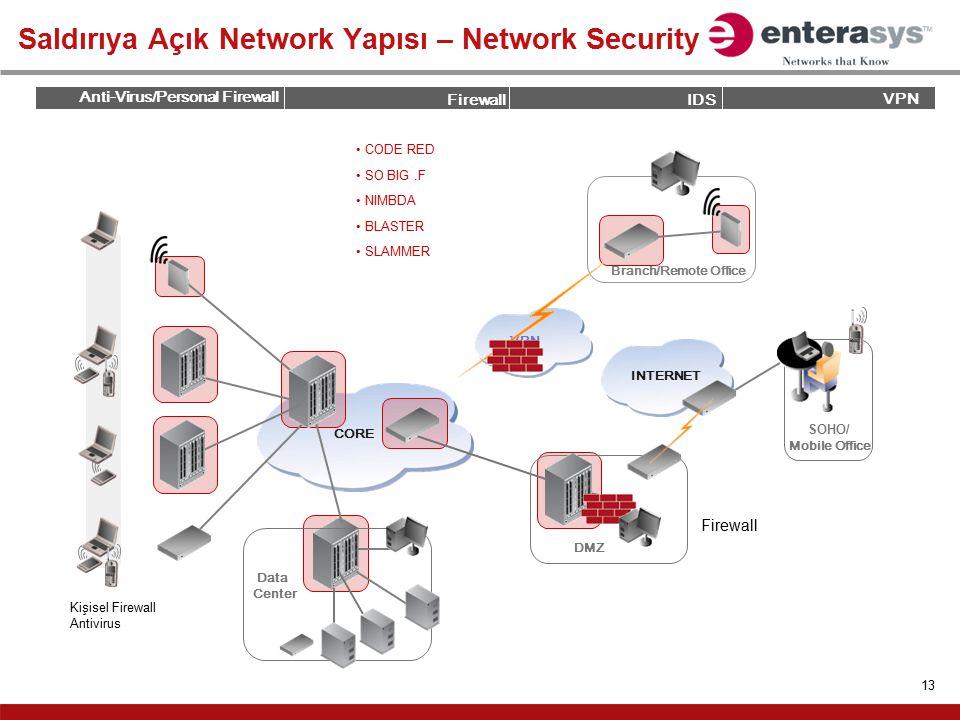 Saldırıya Açık Network Yapısı – Network Security