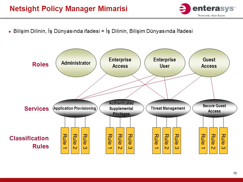 Netsight Policy Manager Mimarisi